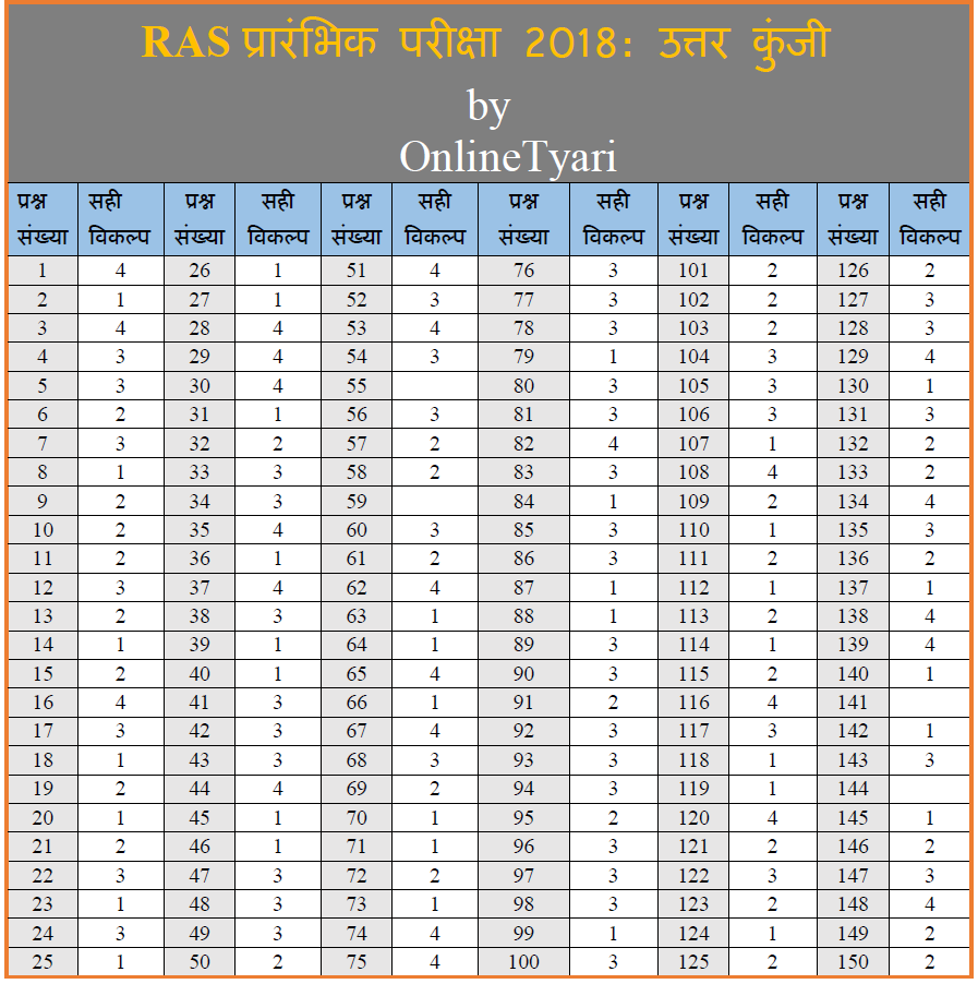 RAS Prelims 2018 Answer Key