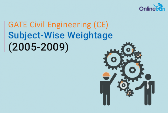 GATE Civil Engineering Subject Weightage (2005-2009)